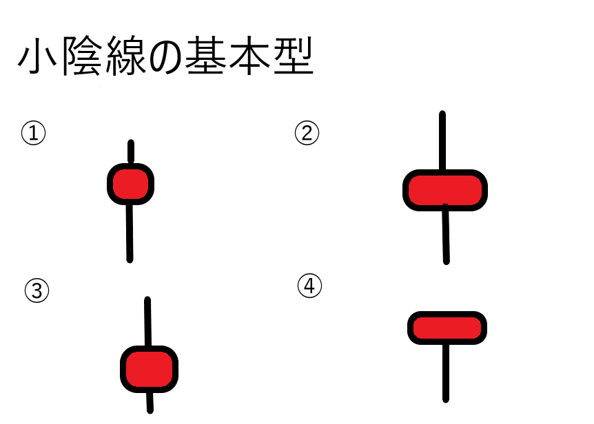 "<img src=""bf87151f9b9140f9440f4714a7fc6a73.png"" alt=""小陰線 説明"">"