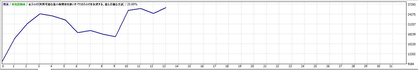 """<img src=""""b606915326836fef24eeb63dee7f6def.png""""alt=""""2016年7月~12月 練習君プレミアム ポンド円 資産推移グラフ"""">"""