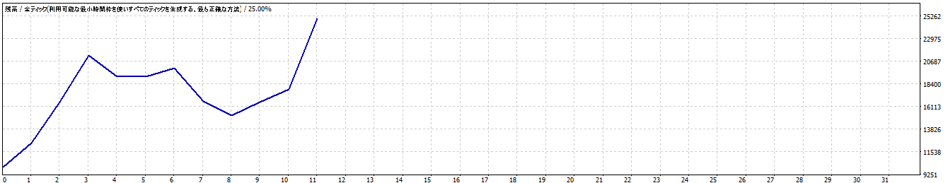 """<img src=""""e9b1b92a7e54282e3cccf57e9f3baa16.png""""alt=""""2016年1月~6月 練習君プレミアム  ポンド円 資産推移グラフ"""">"""