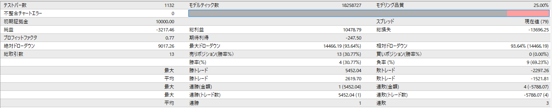 """<img src=""""8774d7d7a52691ea987117f4059d2764.png""""alt=""""2015年7月~12月 練習君プレミアム ポンド円 レポート"""">"""
