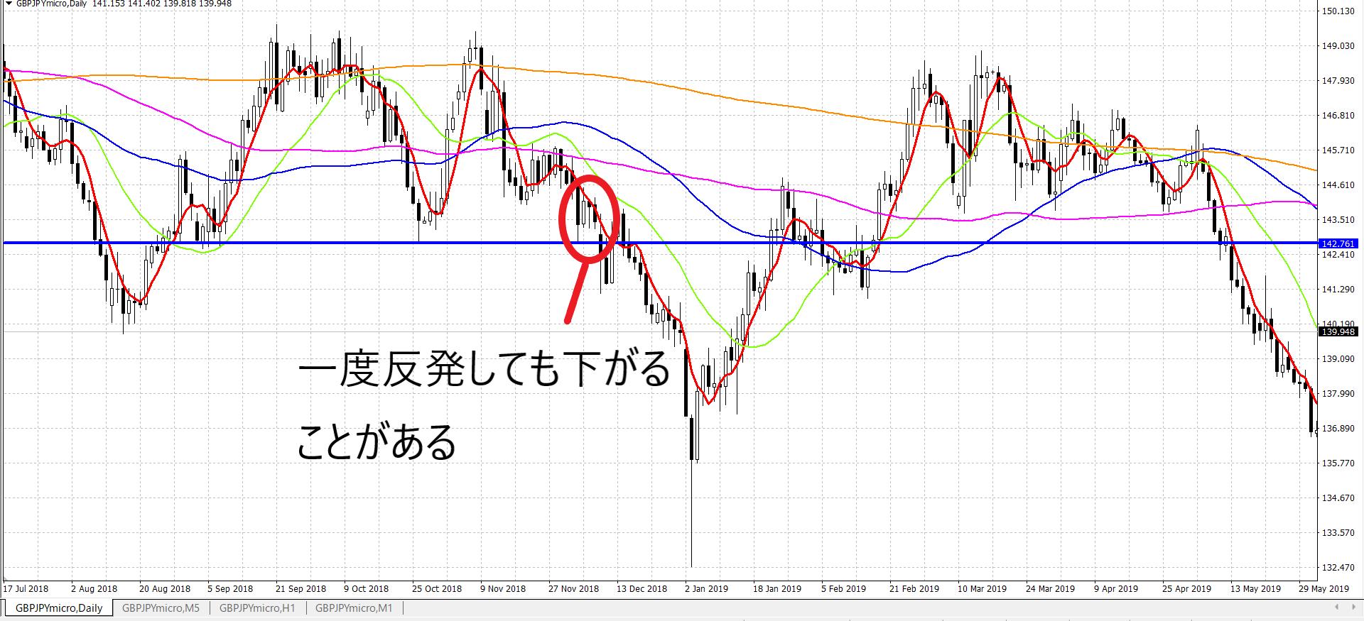 """<img src=""""f2214fbc1d3f5b582d2bb91ecab4c4c5.png"""" alt=""""ポンド円 ダブルボトム チャート説明 下落パターン"""">"""