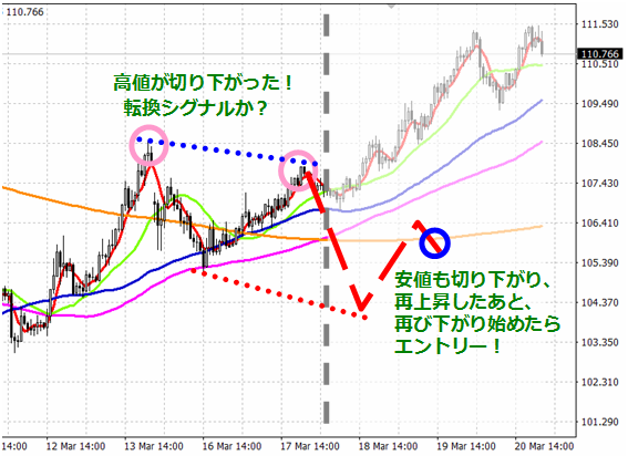 "<img src=""img21.png"" alt=""ダウ理論 弱点 MT4  ドル円 チャート 説明2"">"