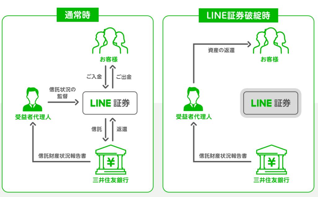 """<img src=""""img_5fc218d03a434.png"""" alt=""""LINE証券 FX 信託保全 説明"""">"""