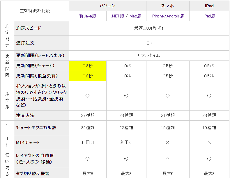 "<img src=""img_5ffabc18bbd16.png"" alt=""JFX 取引ツール 性能比較"">"