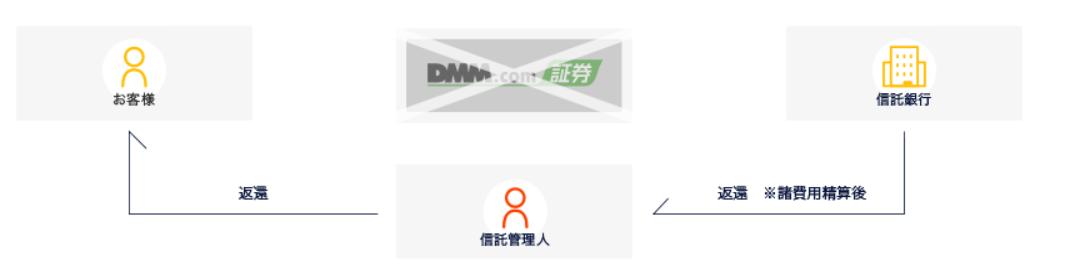 """<img src=""""img_600544f15f0fa-e1610958082382.png"""" alt=""""DMM.com証券 CFD 信託保全 説明"""">"""