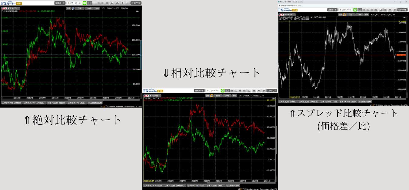 "<img src=""d73306195a525a6549397be681d1dc8f.jpg"" alt=""松井証券 MATSUI FX チャート 説明"">"